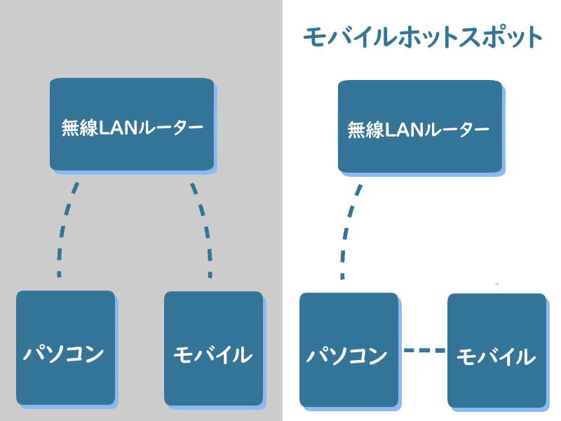 モバイルホットスポットの仕組み