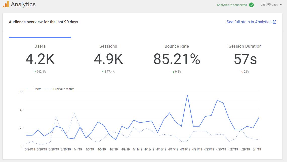 SIte-Kit-Analytics-view