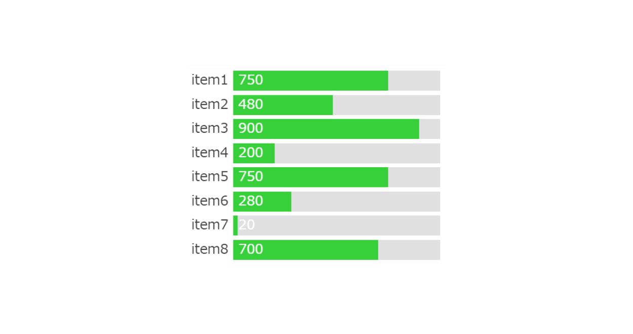 JavaScriptで横棒グラフ